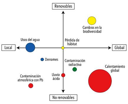 Esquema conceptual - impactos ambientales - diferentes fuentes de energía