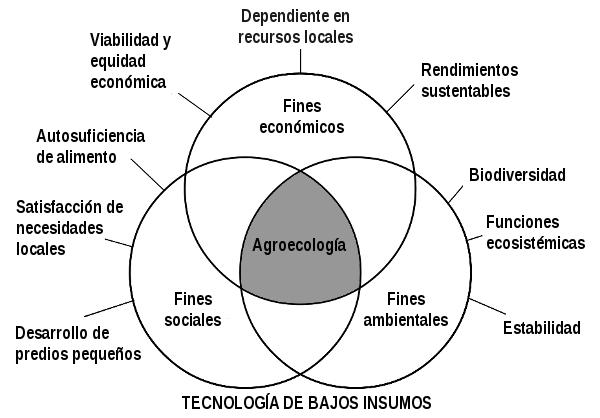 Agroecología y satisfacciones