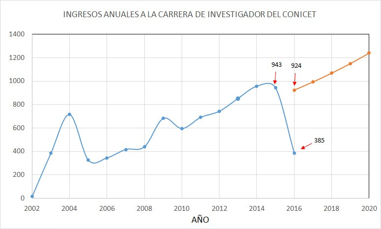Cantidad de Ingresos a la Carrera de Investigador del CONICET por año. (FUENTE: página web del CONICET). La curva azul muestra la serie histórica. La curva roja muestra la proyección suponiendo un crecimiento del 10% anual de los miembros de la carrera del investigador.