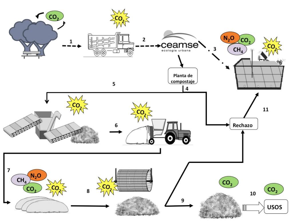 proceso de compostaje