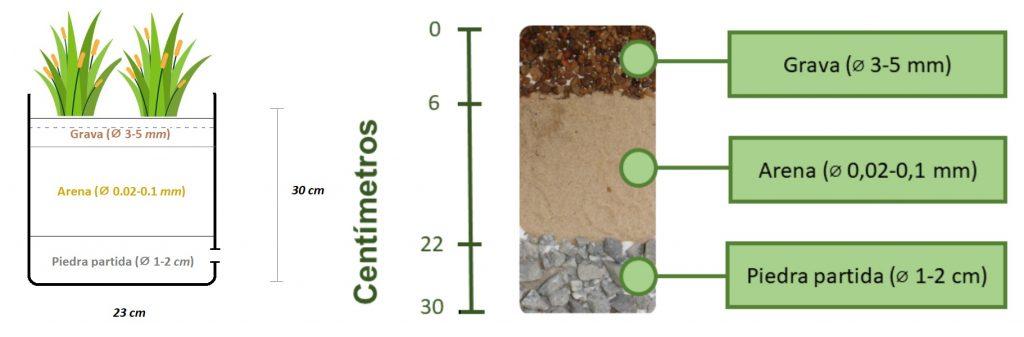 """""""Básicamente, colocamos capas de sustratos de diferentes tamaño junto con juncos nativos en piletones. Los distintos diseños que se pueden elegir modifican cómo se mueve el agua en el sistema y qué contaminantes se tratan"""" (Arakaki)"""