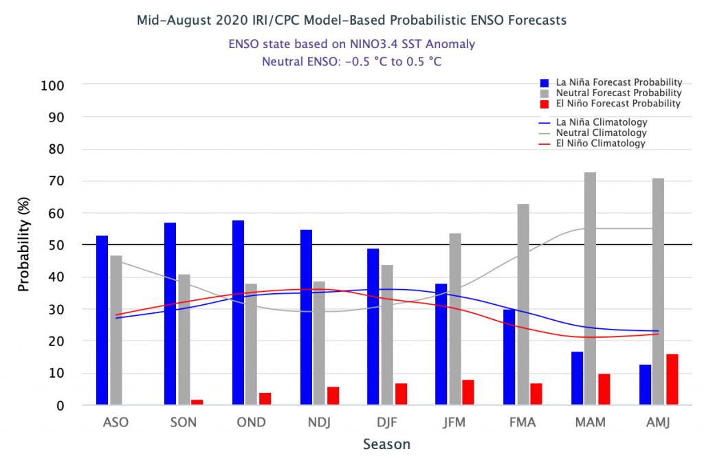 Probabilidad de ocurrencia del el fenómeno El Niño-Oscilación del Sur (ENOS). Fuente: IRI