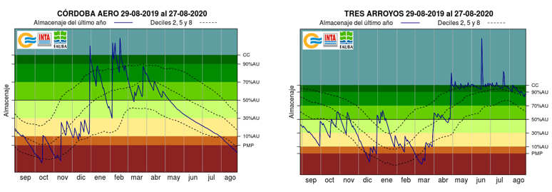 Detalles de la evolución del almacenaje de agua en el suelo durante el último año en a provincia de Córdoba (izq.) y en la localidad de Tres Arroyos (der.)