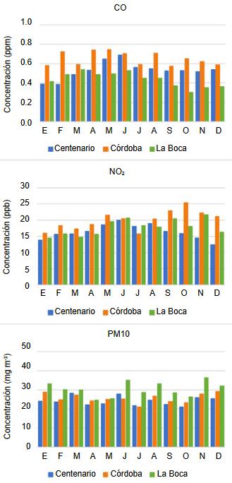 Promedios mensuales de los niveles de monóxido de carbono (CO), dióxido de nitrógeno (NO2) y material particulado de menos de 10 micrones (PM10) registrados en las tres estaciones de monitoreo de CABA entre enero de 2016 y diciembre de 2018