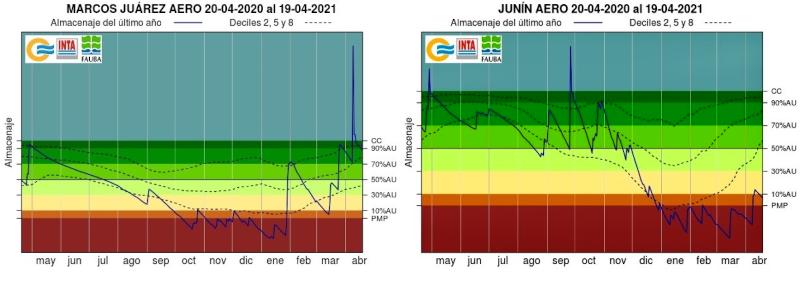 Los gráficos muestran la evolución del almacenaje de agua en el suelo durante el último año en dos localidades con situaciones contrastantes: Marcos Juárez (panel de la izquierda) y Junín (panel de la derecha)