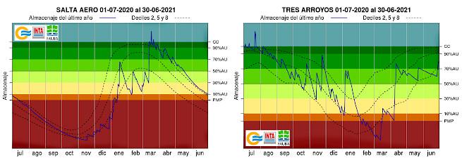 Los gráficos muestran la evolución del almacenaje de agua en el suelo durante el último año en dos localidades con situaciones contrastantes: Salta (panel de la izquierda) y Tres Arroyos (panel de la derecha)