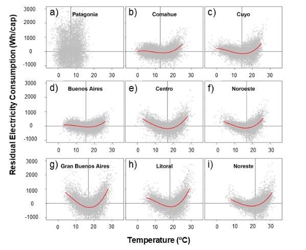 Relación entre el consumo de energía y el cambio de la temperatura media diaria para nueve regiones de la Argentina, entre los años 1997 y 2014. Se aprecian las formas en 'palo de hockey' y 'U'
