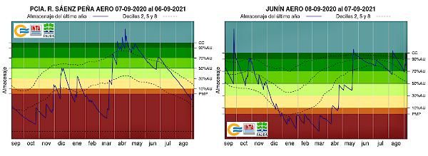 Los gráficos muestran la evolución del almacenaje de agua en el suelo durante el último año en dos localidades con distintas situaciones: Presidencia Roque Sáenz Peña (panel de la izquierda) y Junín (panel de la derecha)