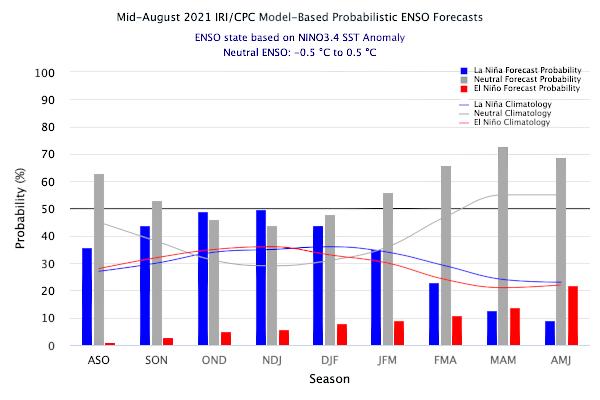 Probabilidad de ocurrencia del fenómeno El Niño-Oscilación del Sur (ENOS). Fuente: IRI